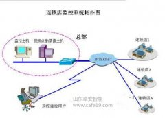 连锁店远程网络监控解决方案
