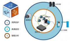 济南旅游景区智能安防监控安装方案