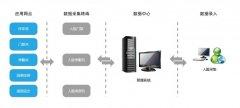 企事业单位人脸识别系统安防应用方案